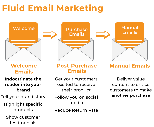 Fluid Email Marketing